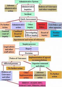 Administrative system of Madhya Pradesh