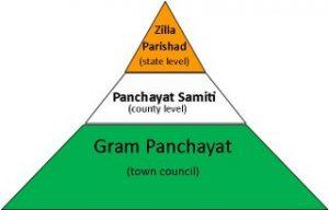 Panchayati raj of Madhya Pradesh