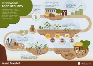 Madhya Pradesh Food security