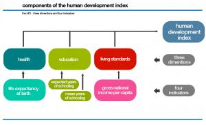 Madhya Pradesh Human Development Index,