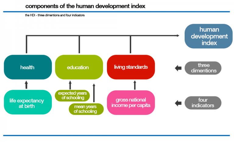 the human development index is vast improvement The range of human development in the world is vast and uneven, with astounding progress in some areas amidst stagnation and dismal decline in others balance and stability in the world will require the commitment of all nations, rich and poor, and a global development compact to extend the wealth of.