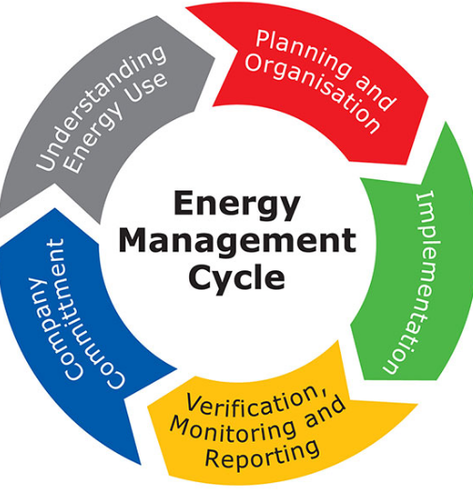 Energy Management System : Energy management issues and challenges madhya pradesh